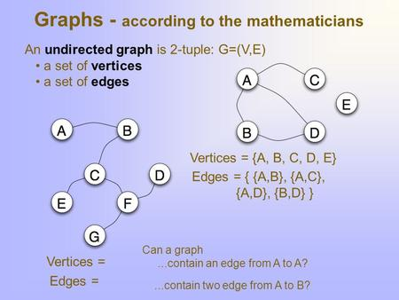 Graphs - according to the mathematicians An undirected graph is 2-tuple: G=(V,E) a set of vertices a set of edges Vertices = {A, B, C, D, E} Edges = {