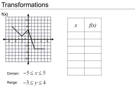 Transformations xf(x) Domain: Range:. Transformations Vertical Shifts (or Slides) moves the graph of f(x) up k units. (add k to all of the y-values) moves.