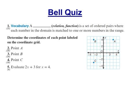Bell Quiz. Objectives Make graphs and decide if they represent functions.