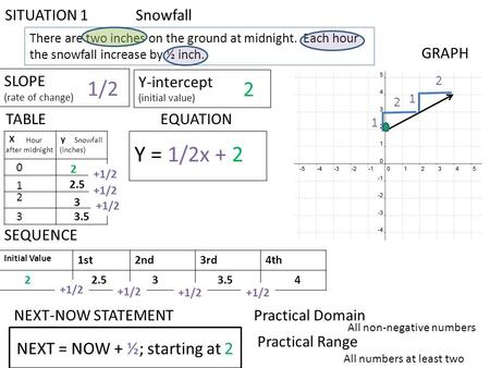 Initial Value 1st2nd3rd4th There are two inches on the ground at midnight. Each hour the snowfall increase by ½ inch. SITUATION 1 Snowfall Xy TABLE GRAPH.