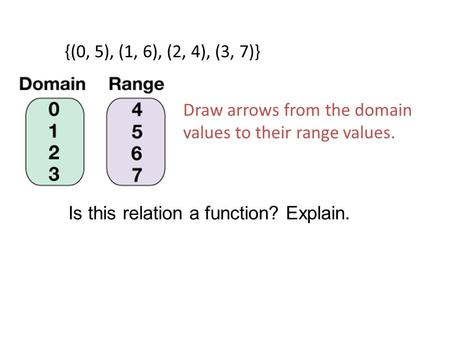 Is this relation a function? Explain. {(0, 5), (1, 6), (2, 4), (3, 7)} Draw arrows from the domain values to their range values.