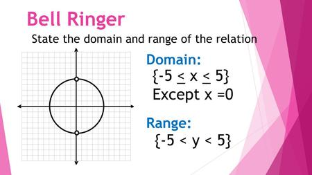 Bell Ringer State the domain and range of the relation shown ow. Domain: Range: {-5 < x < 5} Except x =0 {-5 < y < 5}