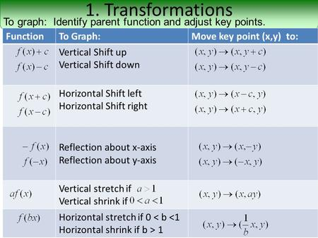 1. Transformations To graph: Identify parent function and adjust key points. FunctionTo Graph:Move key point (x,y) to: Vertical Shift up Vertical Shift.