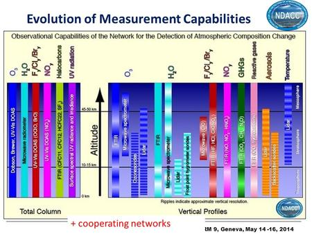 ORM 9, Geneva, May 14 -16, 2014 Evolution of Measurement Capabilities + cooperating networks.