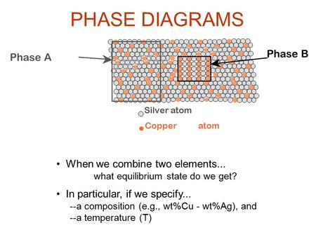 PHASE DIAGRAMS Phase B Phase A • When we combine two elements...