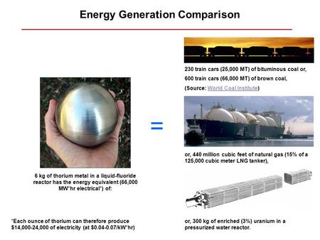 Energy Generation Comparison 6 kg of thorium metal in a liquid-fluoride reactor has the energy equivalent (66,000 MW*hr electrical*) of: = 230 train cars.