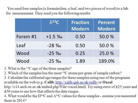 You send four samples (a foraminifera, a leaf, and two pieces of wood) to a lab for measurement. They send you the following results:  13 C Fraction Modern.