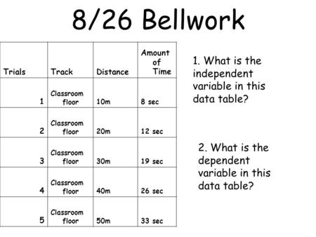 8/26 Bellwork TrialsTrackDistance Amount of Time 1 Classroom floor10m8 sec 2 Classroom floor20m12 sec 3 Classroom floor30m19 sec 4 Classroom floor40m26.