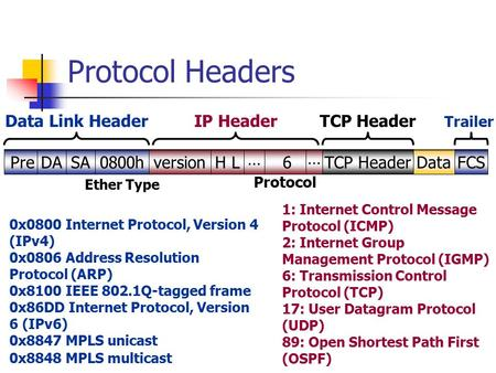 Protocol Headers Pre DA SA 0800h … version H L 6 TCP Header Data FCS