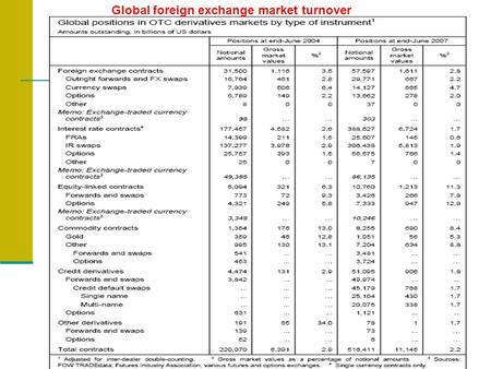 Global foreign exchange market turnover. Foreign Exchange Transactions A foreign exchange market transaction is composed of: spot, outright forward and.