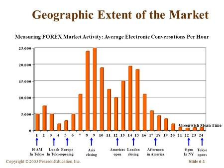 Copyright © 2003 Pearson Education, Inc.Slide 6-1 Geographic Extent of the Market Measuring FOREX Market Activity: Average Electronic Conversations Per.