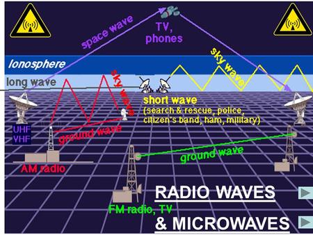 RADIO WAVES & MICROWAVES. TRANSMITTERRECEIVER An AC CURRENT is fed into the transmitter Makes ELECTRONS in the METAL TRANSMITTER AERIAL OSCILLATE Which.