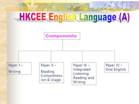 Components Paper I – Writing Paper II – Reading Comprehens ion & Usage Paper III – Integrated Listening, Reading and Writing Paper IV – Oral English.
