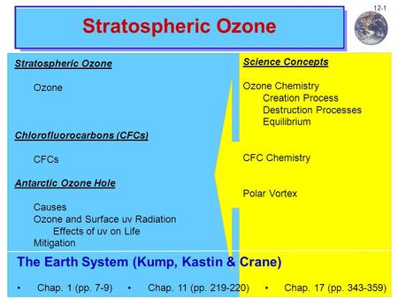 Climate and Global Change Notes 12-1 Stratospheric Ozone Ozone Chlorofluorocarbons (CFCs) CFCs Antarctic Ozone Hole Causes Ozone and Surface uv Radiation.
