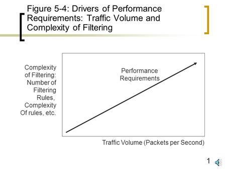 1 Figure 5-4: Drivers of Performance Requirements: Traffic Volume and Complexity of Filtering Performance Requirements Traffic Volume (Packets per Second)