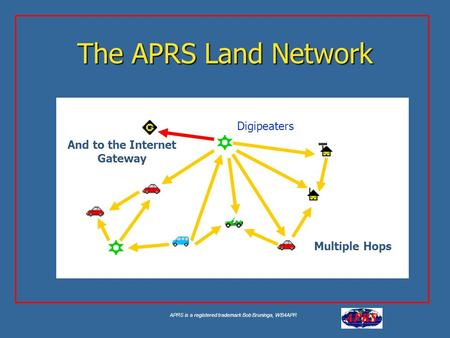 APRS is a registered trademark Bob Bruninga, WB4APR Aa The APRS Land Network Multiple Hops And to the Internet Gateway Digipeaters.