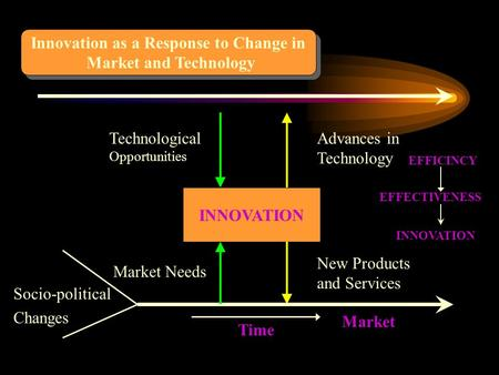 Innovation as a Response to Change in Market and Technology Innovation as a Response to Change in Market and Technology INNOVATION Socio-political Changes.