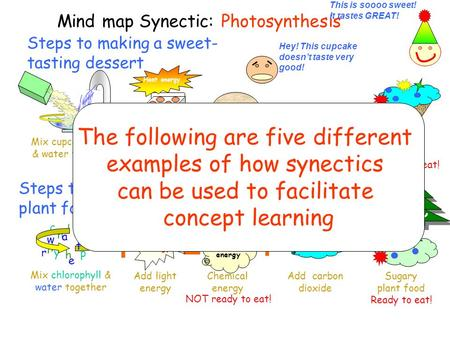 Steps to making a sweet- tasting dessert Mind map Synectic: Photosynthesis Steps to making plant food Chemical energy Plain cupcake Add carbon dioxide.