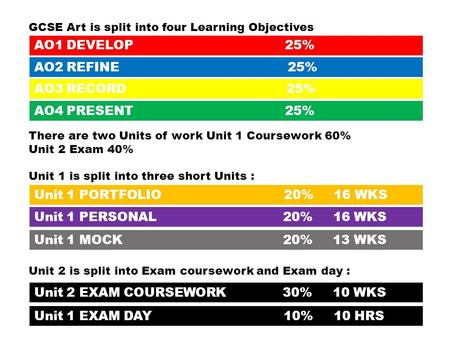 AO1 DEVELOP 25% AO2 REFINE 25% AO3 RECORD 25% AO4 PRESENT 25% GCSE Art is split into four Learning Objectives There are two Units of work Unit 1 Coursework.