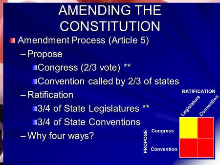AMENDING THE CONSTITUTION Amendment Process (Article 5) –Propose Congress (2/3 vote) ** Convention called by 2/3 of states –Ratification 3/4 of State Legislatures.