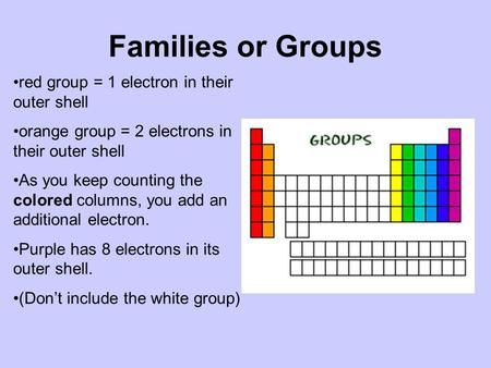 Families or Groups red group = 1 electron in their outer shell orange group = 2 electrons in their outer shell As you keep counting the colored columns,