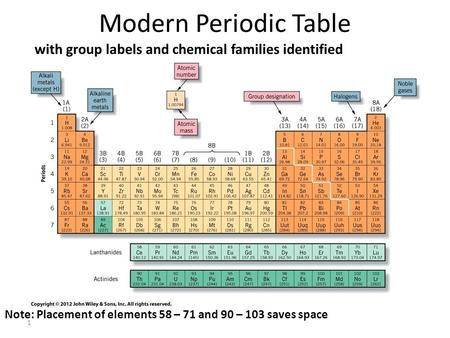 Modern Periodic Table with group labels and chemical families identified Fig 3.6 once artwork cleaned up Actinides Note: Placement of elements 58 – 71.