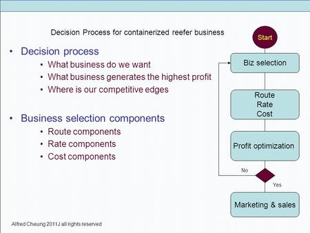 Alfred Cheung 2011J all rights reserved Decision Process for containerized reefer business Decision process What business do we want What business generates.
