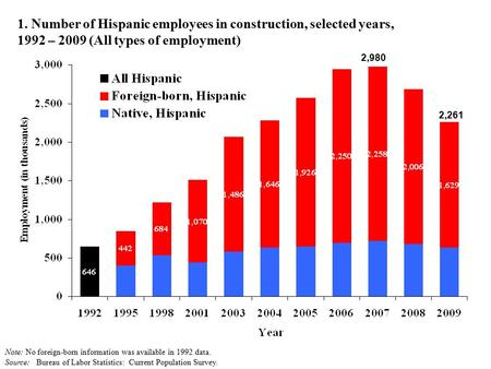 1. Number of Hispanic employees in construction, selected years, 1992 – 2009 (All types of employment) Note: No foreign-born information was available.