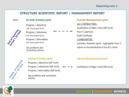 STRUCTURE SCIENTIFIC REPORT / MANAGEMENT REPORT Progress / objectives (WP and project level) Progress / milestones (WP and project level) Progress / deliverables.