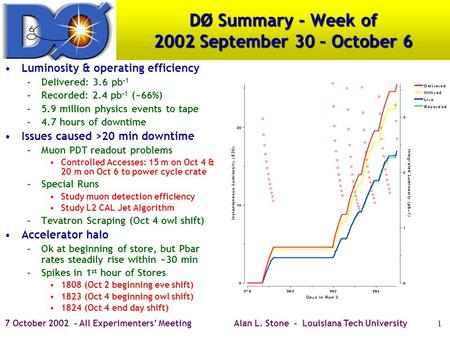 7 October 2002 - All Experimenters' MeetingAlan L. Stone - Louisiana Tech University1 DØ Summary - Week of 2002 September 30 – October 6 Luminosity & operating.