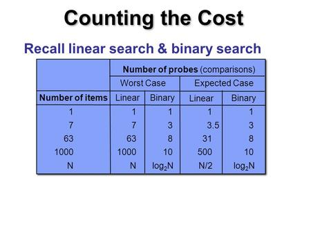 Counting the Cost Recall linear search & binary search Number of items Worst CaseExpected Case Number of probes (comparisons) LinearBinary Linear Binary.