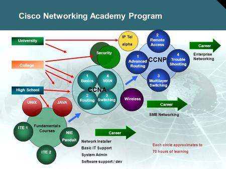 1 © 2005 Cisco Systems, Inc. All rights reserved. Cisco Confidential Session Number Presentation_ID Cisco Networking Academy Program High School Career.