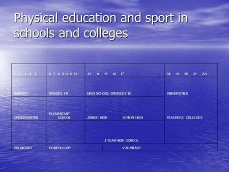 Physical education and sport in schools and colleges 1 2 3 4 56 7 8 9 10 11 1213 14 15 16 1718 19 20 21 22+ NURSERYGRADES 1-6HIGH SCHOOL GRADES 7-12UNIVERSITIES.