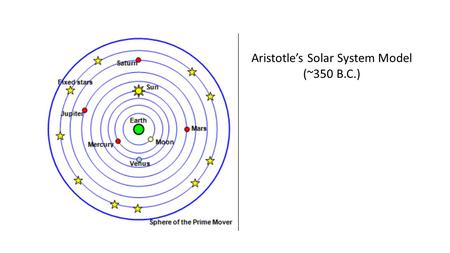 Aristotle's Solar System Model (~350 B.C.). Ptolemy's Solar System Model (~150 A.D.) Perfect Circular Orbits With constant velocity Epicycles.