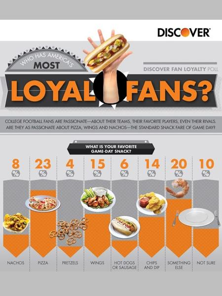 College Football Fan Loyalty 1)What is advertising? What is sponsorship? Are they the same thing? 2)Why might the results of this survey benefit.