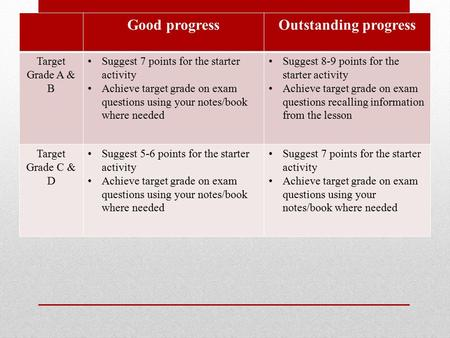 Progress?? Good progressOutstanding progress Target Grade A & B Suggest 7 points for the starter activity Achieve target grade on exam questions using.