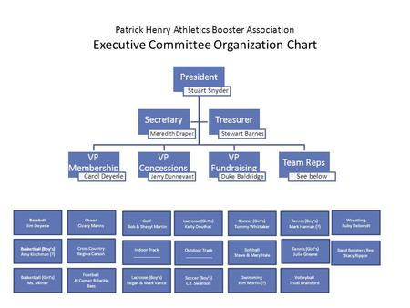 Patrick Henry Athletics Booster Association Executive Committee Organization Chart President Stuart Snyder VP Membership Carol Deyerle VP Concessions Jerry.