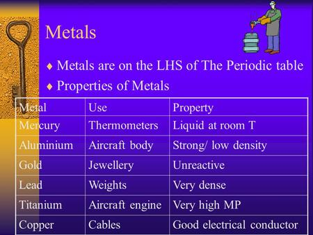 Metals  Metals are on the LHS of The Periodic table  Properties of Metals MetalUseProperty MercuryThermometersLiquid at room T AluminiumAircraft bodyStrong/