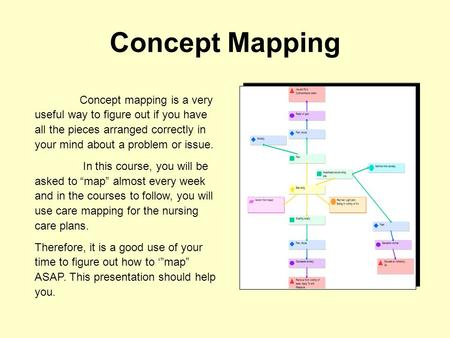 Concept Mapping Concept mapping is a very useful way to figure out if you have all the pieces arranged correctly in your mind about a problem or issue.