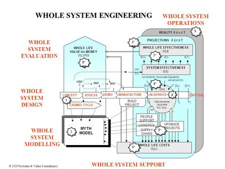 WHOLE SYSTEM MODELLING MYTH MODEL 3 3 REALITY 0    T 9 9 PROJECTIONS 0  t  T 3* aa WHOLE LIFE COSTS WLC 6* OPS Maintenance Upgrade Inc. Acq. Uncertainty.