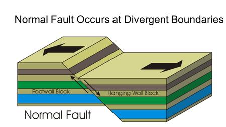 Normal Fault Occurs at Divergent Boundaries. How do Earthquake waves Travel? Energy released from moving plates and faults travels through the Earth as.