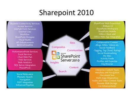 Sharepoint 2010. Makes daily tasks more efficient and improves internal as well as external collaboration Not just cost savings, but adds business value.