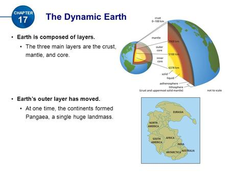 The Dynamic Earth Earth is composed of layers. The three main layers are the crust, mantle, and core. Earth's outer layer has moved. At one time, the continents.