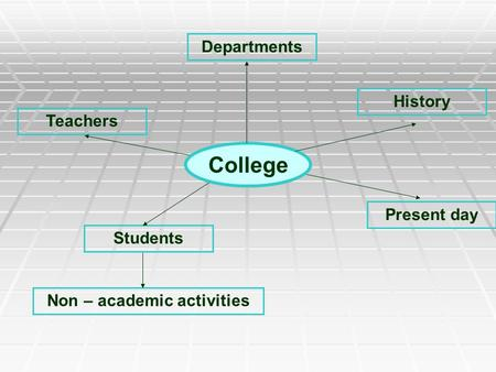 College Departments Teachers Students History Present day Non – academic activities.
