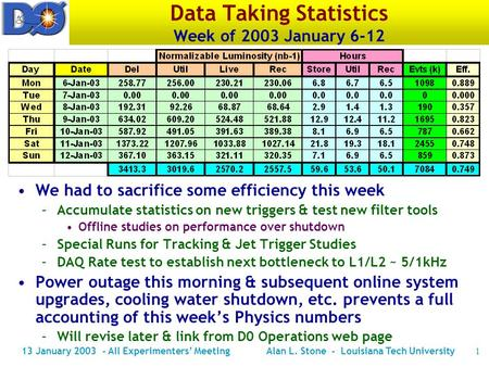 13 January 2003 - All Experimenters' MeetingAlan L. Stone - Louisiana Tech University1 Data Taking Statistics Week of 2003 January 6-12 We had to sacrifice.
