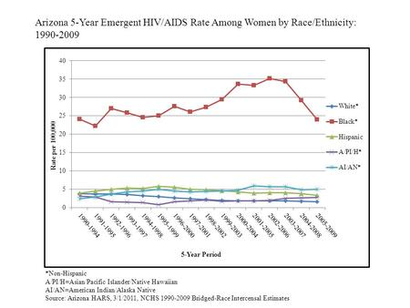 Arizona 5-Year Emergent HIV/AIDS Rate Among Women by Race/Ethnicity: 1990-2009 *Non-Hispanic A/PI/H=Asian/Pacific Islander/Native Hawaiian AI/AN=American.