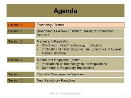 Agenda 1 Session 1Technology Trends Session 2Broadband as a New Standard Quality of Connection Services Session 3Market and Regulation Direct and Indirect.