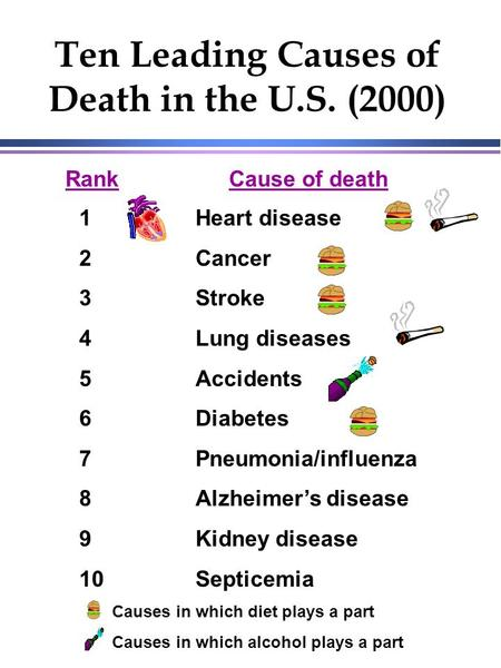 Ten Leading Causes of Death in the U.S. (2000) RankCause of death 1 2 3 4 5 6 7 8 9 10 Heart disease Cancer Stroke Lung diseases Accidents Diabetes Pneumonia/influenza.