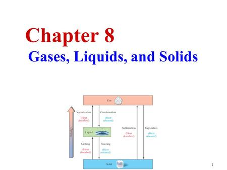1 Chapter 8 Gases, Liquids, and Solids. 2  Solids have  A definite shape.  A definite volume.  Particles that are close together in a fixed arrangement.