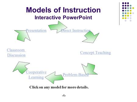 -1- Direct Instruction Concept Teaching Problem- Based Cooperative Learning Classroom Discussion Presentation Models of Instruction Interactive PowerPoint.